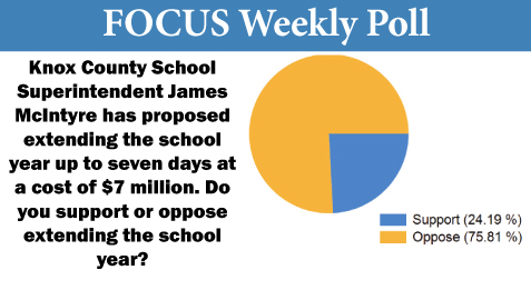 Poll: Almost 76% oppose extending the school year