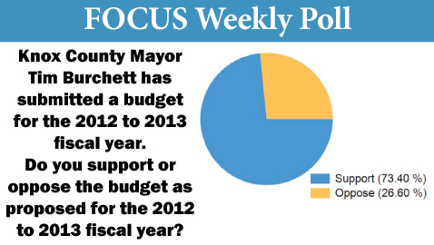 Latest Poll Shows Strong Support for Buchett's Budget
