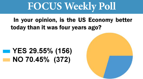 Focus Poll Queries State of the Economy